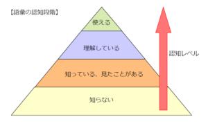 【図】語彙の認知段階
