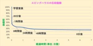 【図】エビングハウスの忘却曲線