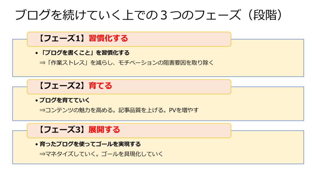 【図表】ブログを続けていく上での3つのフェーズ