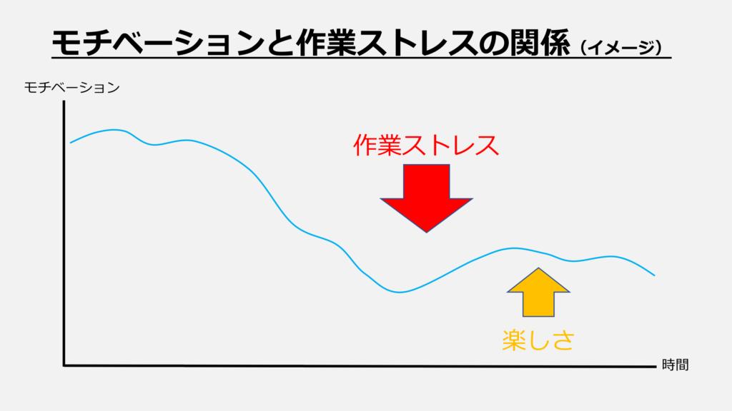 【図表】モチベーションと作業ストレス